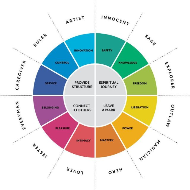 12-major-personality-archetypes-diagram-vector-15945503-e1524338963211.jpg