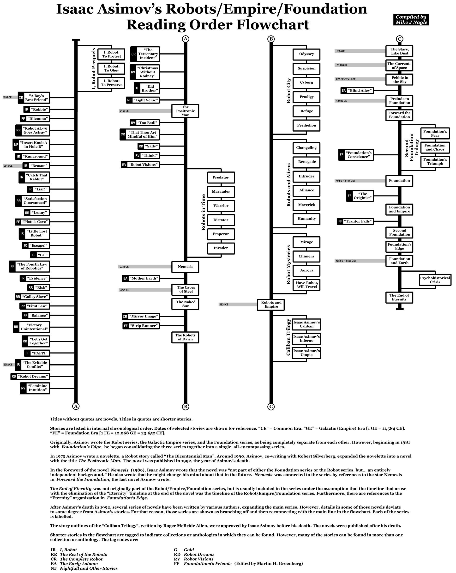 Foundation_Flowchart.jpg